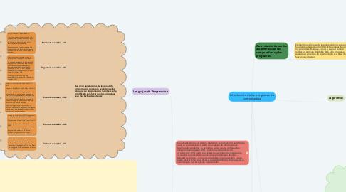 Mind Map: Introducción de los programas de computadora