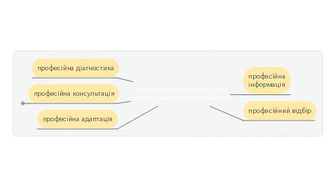 Mind Map: складові профорієнтаційної роботи вчителя інформатики