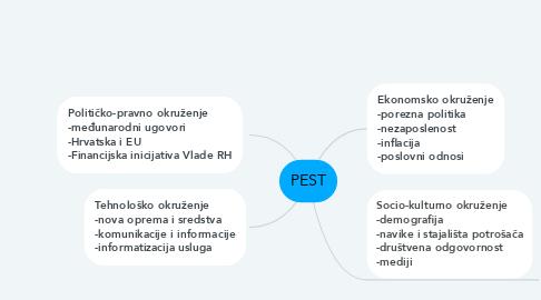 Mind Map: PEST