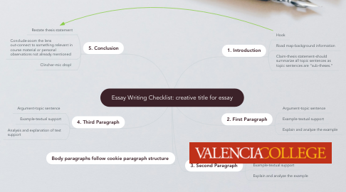 Mind Map: Essay Writing Checklist: creative title for essay