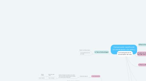 Mind Map: Comunicación científica de  sus necesidades a las redes y  comunicacion