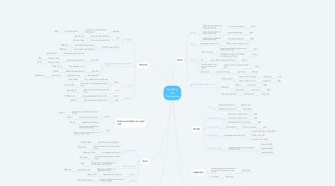 Mind Map: Consultas mas Frecuentes