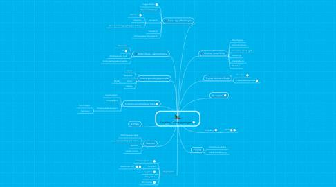 Mind Map: Linjefag i overbygningen