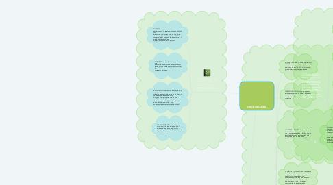 Mind Map: NECESIDADES
