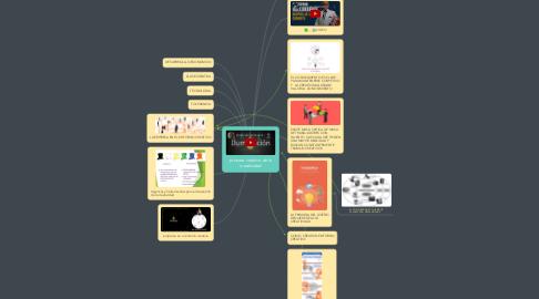 Mind Map: proseso creativo de la creatividad