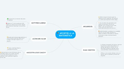 Mind Map: APORTES A LA MATEMÁTICA