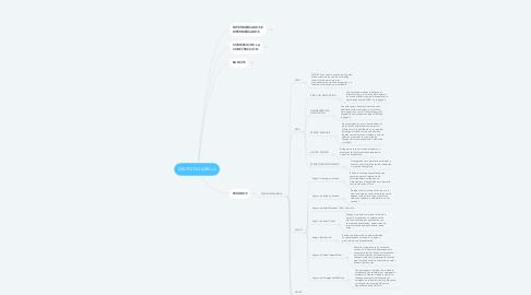 Mind Map: GRUPO FALABELLA