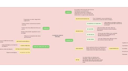 Mind Map: CUADRO DE MANDO INTEGRAL