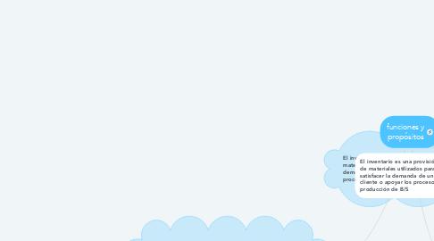 Mind Map: funciones y propósitos