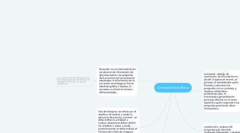 Mind Map: Conceptos Estadística