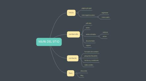 Mind Map: MAPA DEL SITIO