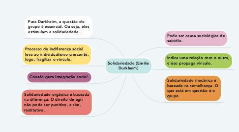 Mind Map: Solidariedade (Emilie Durkheim)