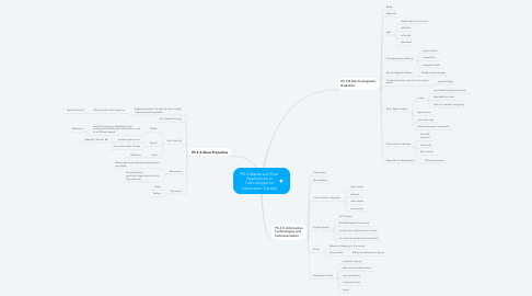 Mind Map: PS 4 Waves and Their Applications in Technologies for Information Transfer