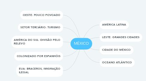 Mind Map: MÉXICO