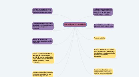 Mind Map: Suicídio (Emile Durkheim)