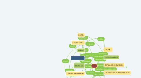 Mind Map: CASA
