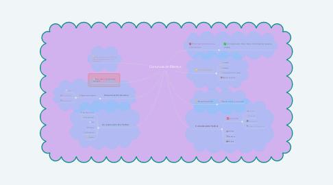 Mind Map: Comunicación Efectiva