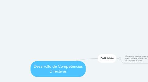 Mind Map: Desarrollo de Competencias Directivas