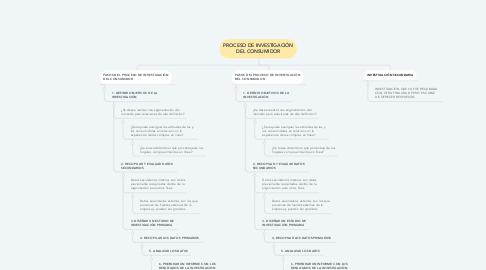 Mind Map: PROCESO DE INVESTIGACIÓN DEL CONSUMIDOR