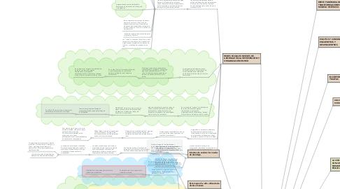 Mind Map: Modelo sistémico y Psicología Comunitaria