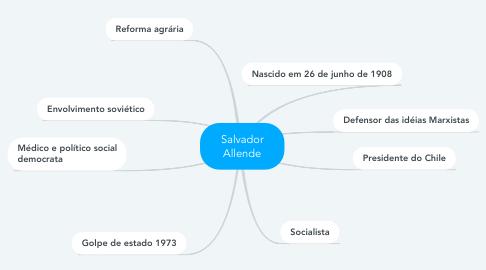 Mind Map: Salvador Allende