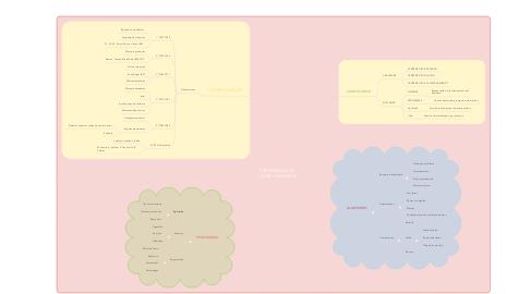 Mind Map: PROGRAMAS DE COMPUTADORAS