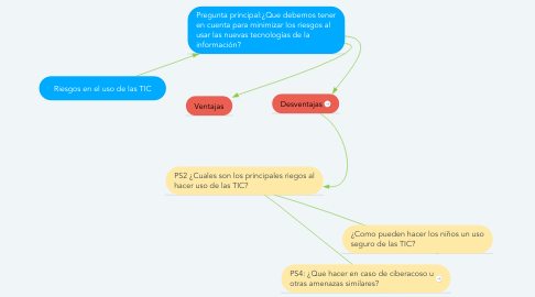 Mind Map: Riesgos en el uso de las TIC