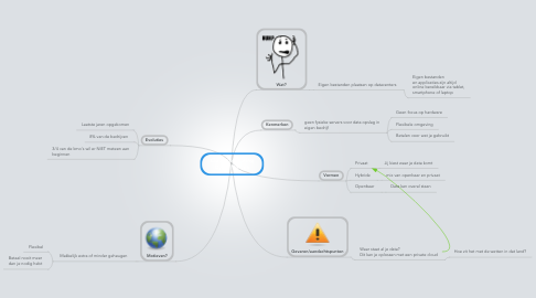 Mind Map: Cloud computing Dylan Maryns