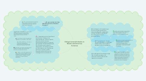 Mind Map: Obligaciones del estado en Materia de Derechos Humanos