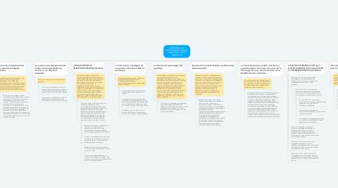 Mind Map: INTERVENCION PSICOLÓGICA Y SALUD:   CARACTERISTICAS Y OBJETIVOS