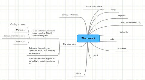 Mind Map: The project