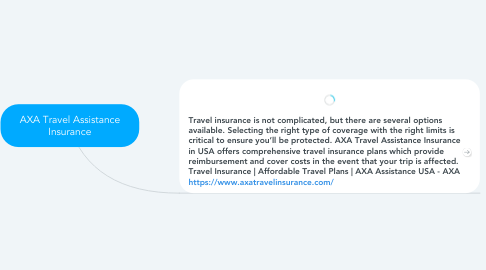 Mind Map: AXA Travel Assistance Insurance