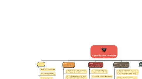 Mind Map: Структура диссертации