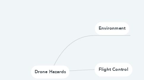 Mind Map: Drone Hazards