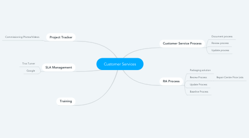 Mind Map: Customer Services