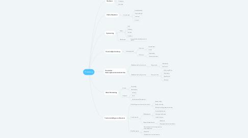 Mind Map: Promotie