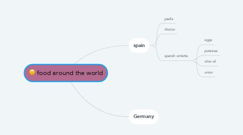 Mind Map: food around the world