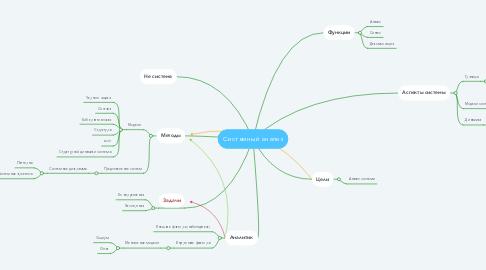 Mind Map: Системный анализ