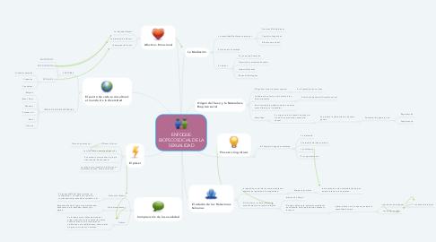 Mind Map: ENFOQUE BIOPSCOSOCIAL DE LA SEXUALIDAD