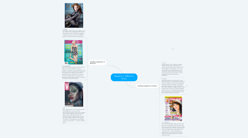 Mind Map: Magazine in  USА and in Russia