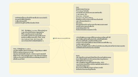 Mind Map: ไฟล์ภาพและนามสกุลไฟล์ภาพ
