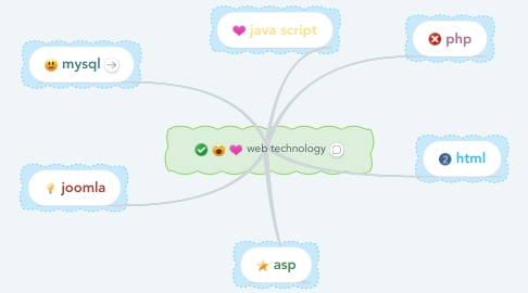 Mind Map: web technology