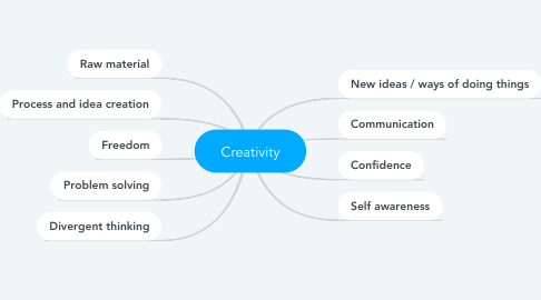 Mind Map: Creativity