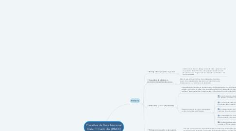 Mind Map: Preceitos da Base Nacional Comum Curricular (BNCC)