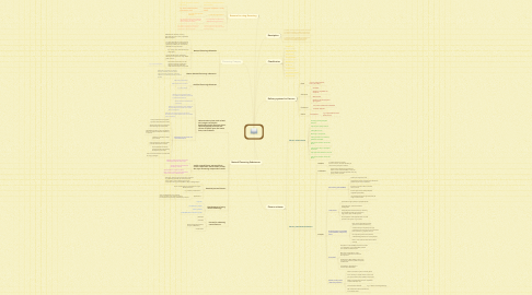 Mind Map: Food Flavour