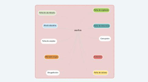 Mind Map: asaltos