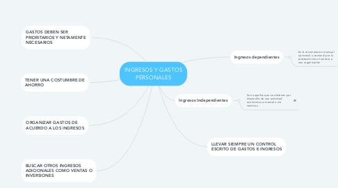 Mind Map: INGRESOS Y GASTOS PERSONALES