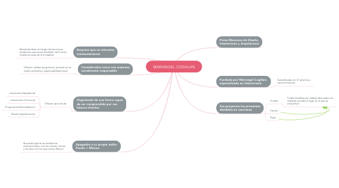 Mind Map: MARIANGEL COGHLAN