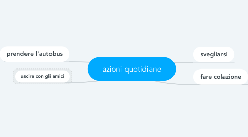 Mind Map: azioni quotidiane
