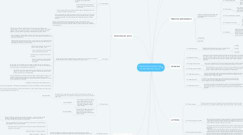 Mind Map: PRINCIPIOS BASICOS DE NOCIONES DE VUELO
